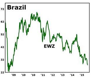 Brazil 31.08.15