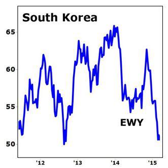 Corea del Sur 31.08.15