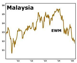 Malasia 31.08.15