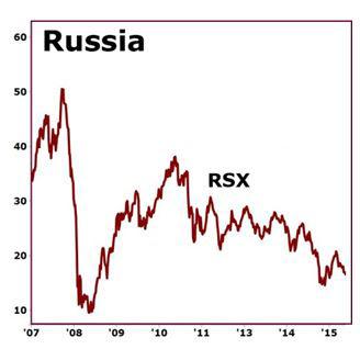 Rusia 31.08.15