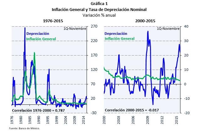 Inflacion DepreciacionMexico 02.02.2016