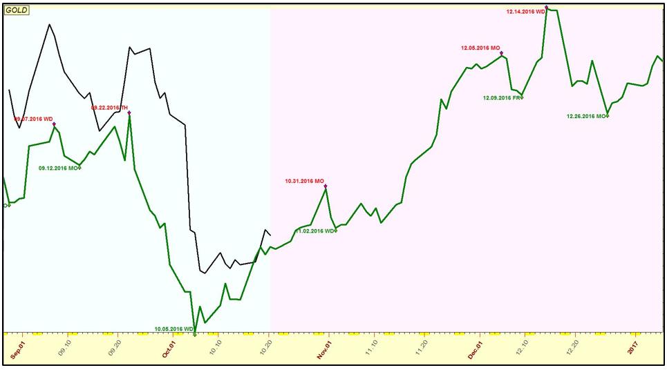 Oro Monitor 31.10.2016