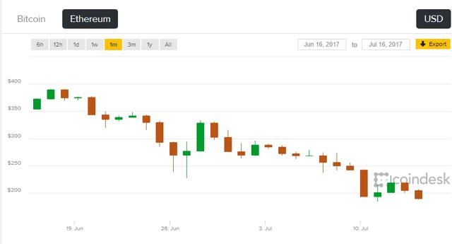Fin del Bitcoin Monitor 24.07.2017